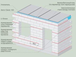 legkij-yacheistyj-beton-gazosilikat-787567