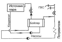 parovoe-otoplenie-v-chastnom-dome-87653