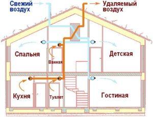 vozdushnoe-otoplenie-chastnogo-doma-11