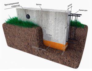 lentochnyj-fundament-monolitnyj-zhelezobetonnyj