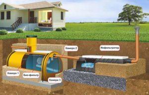 avtonomnaya-zagorodnaya-kanalizatsiya