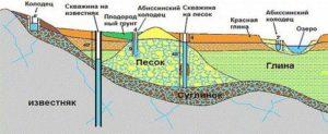 abissinskaya-skvazhina-kolodets-svoimi-rukami