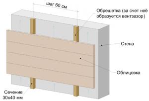 ustrojstvo-ventiliruemogo-fasada-987е78589