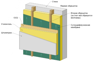 ventiliruemyj-fasad-doma