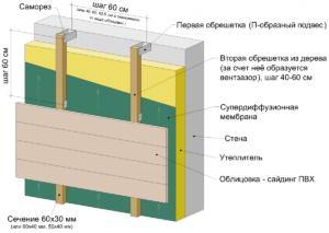 ustrojstvo-ventiliruemogo-fasada