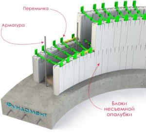 vozvedenie-monolitnyh-sten