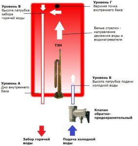 nakopitelnyj-vodonagrevatel-kakoj-firmy-luchshe-6