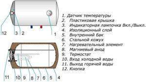 nakopitelnyj-vodonagrevatel-kakoj-firmy-luchshe-7