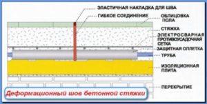 zalivka-betonnogo-pola-kak-sdelat-po-umu-88