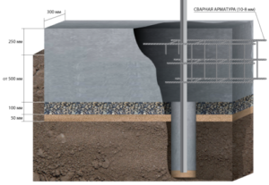 kak-rasschitat-kub-betona