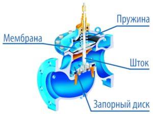 regulyator-davleniya-vody-v-sisteme-vodosnabzheniya-15