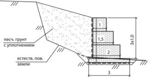 gabionnye-konstruktsii-foto-ustrojstvo-primenenie-3