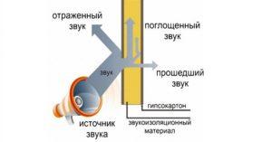 shumoizolyatsiya-sovremennye-materialy-3