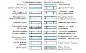 shumoizolyatsiya-sovremennye-materialy-4-1