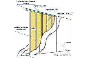 shumoizolyatsiya-sovremennye-materialy-8