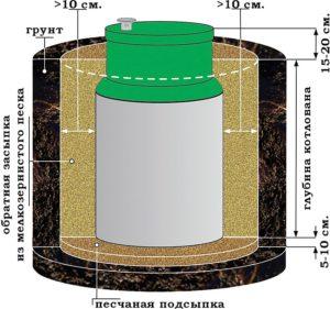 tualet-dlya-dachi-bez-zapaha-i-otkachki-1334