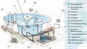 Как установить каркасный бассейн, фото-6