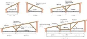Односкатная крыша: фото, чертежи-16