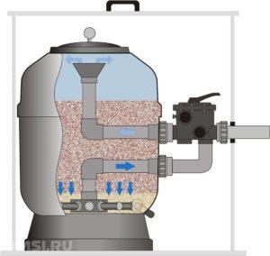 pesochnyj-filtr-dlya-bassejna-4