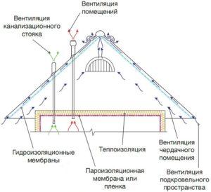 uteplenie-potolka-uteplitel-dlya-potolka-s-holodnoj-kryshej-6