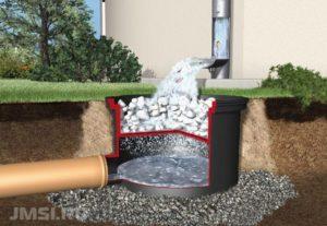 drenazhnyj-kolodets-plastikovyj-betonnyj-livnevaya-kanalizatsiya-kolodtsy-2-1