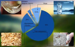 tsementno-struzhechnaya-plita-tssp-plity-razmery-tsena-harakteristiki-5