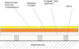 plitka-na-derevyannyj-pol-foto-video-instrktsiya-5