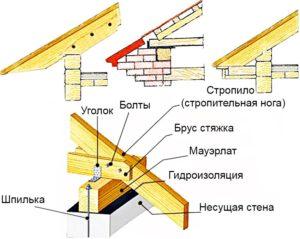 poluvalmovaya-krysha-stropilnaya-sistema-foto-video-sposoby-montazha-11