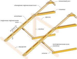 poluvalmovaya-krysha-stropilnaya-sistema-foto-video-sposoby-montazha-9