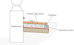 ukladka-trotuarnoj-plitki-na-betonnoe-osnovanie-foto-video-6