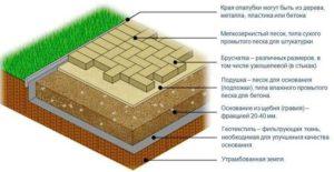 trotuarnaya-plitka-na-pesok-ukladka-trotuarnoj-plitki-16