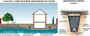 drenazhnye-truby-dlya-otvoda-vody-tsena-vidy-osobennosti-video-obzor-2