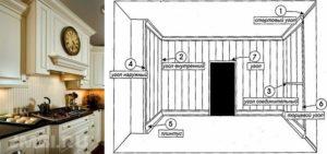 ustanovka-panelej-pvh-kreplenie-panelej-pvh-foto-video-instruktsiya-18-1