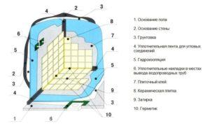 gidroizolyatsiya-vannoj-komnaty-foto-video-instruktsii-7654222