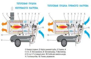 teplovaya-pushka-vidy-i-ustrojstvo-teplovaya-pushka-svoimi-rukami-9876544445