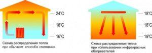 infrakrasnye-obogrevateli-dlya-doma-i-dachi-obzor-i-harakteristiki-modelej-2345678765433456