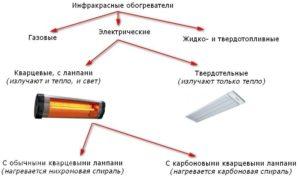 infrakrasnye-obogrevateli-dlya-doma-i-dachi-obzor-i-harakteristiki-modelej-976540