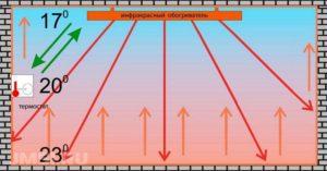 infrakrasnye-obogrevateli-dlya-doma-i-dachi-obzor-i-harakteristiki-modelej-8765432