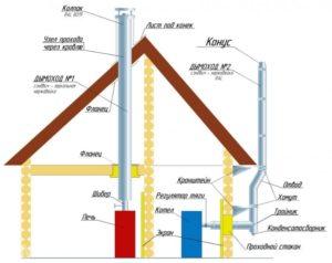 deflektor-na-dymohod-dymniki-foto-video-kolpak-na-trubu-dymohoda-svoimi-rukami-8765432222345678