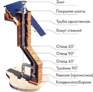 dymohody-iz-nerzhaveyushhej-stali-654324567