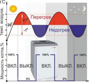 termoregulyatory-dlya-kotlov-otopleniya-vidy-tseny-harakterictiki-7654345