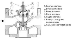 trehhodovoj-klapan-dlya-otopleniya-vidy-i-obzor-klapanov-s-termoregulyatorm-7652223