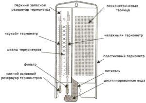 gigrometr-komnatnyj-kakoj-kupit-vidy-i-funktsii-pribora-88887665543