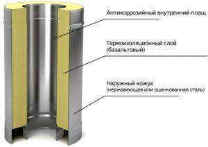 sendvich-truby-dlya-dymohodov-sovety-po-montazhu-98765434567