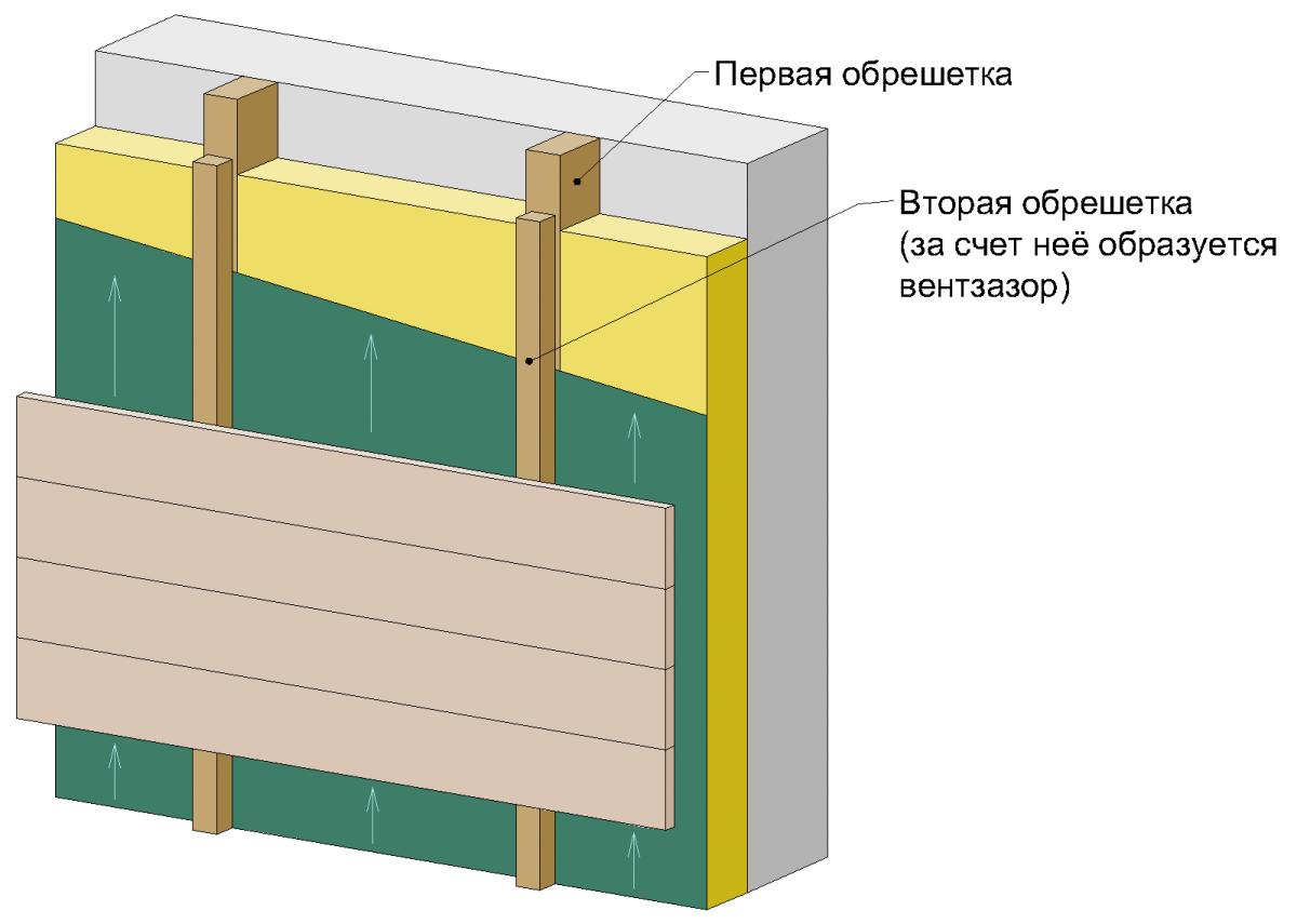 Вентилируемый фасад своими рукам 60