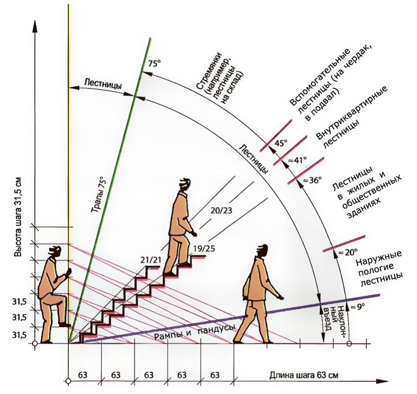 Расчет лестниц своими руками 446