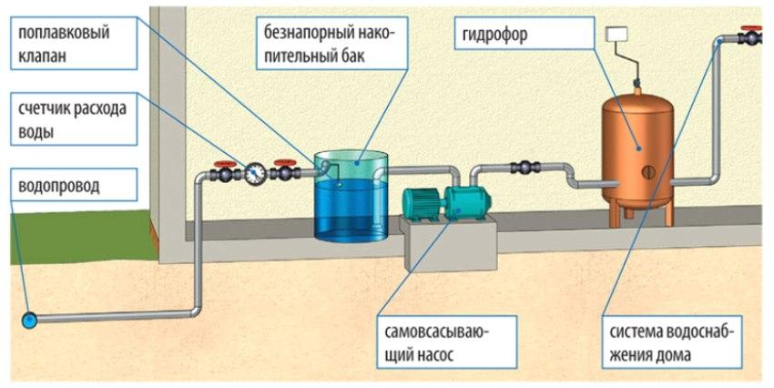 Как сделать станцию водоснабжения