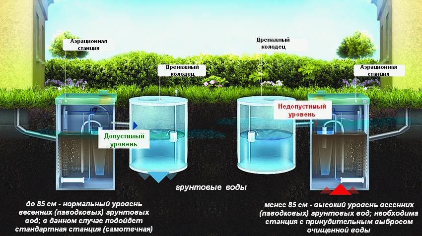 Септики своими руками с высоким уровнем грунтовых вод