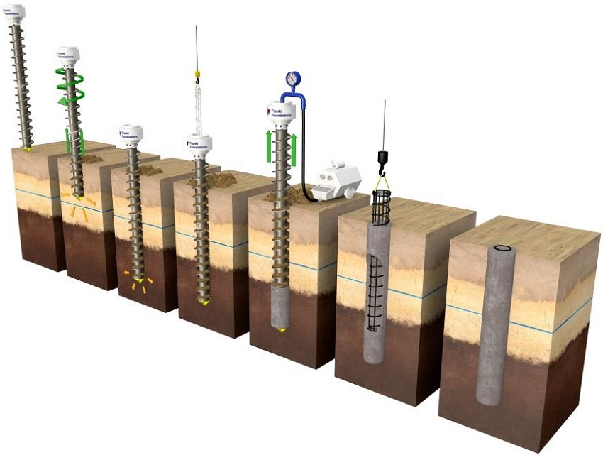 pile foundations If a bedrock or rocklike material is present at a site within a reasonable depth, piles can be extended to the rock surface in this case, the ultimate bearing capacity of the pile depends entirely on the underlying material thus the piles are called end or point bearing piles.