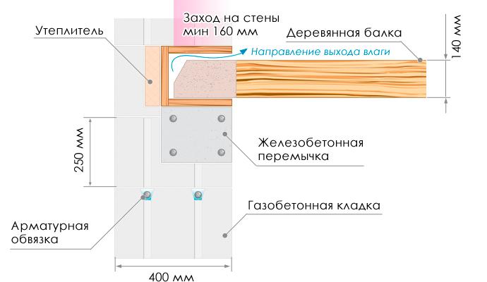 Перекрытия между этажами: строим сами